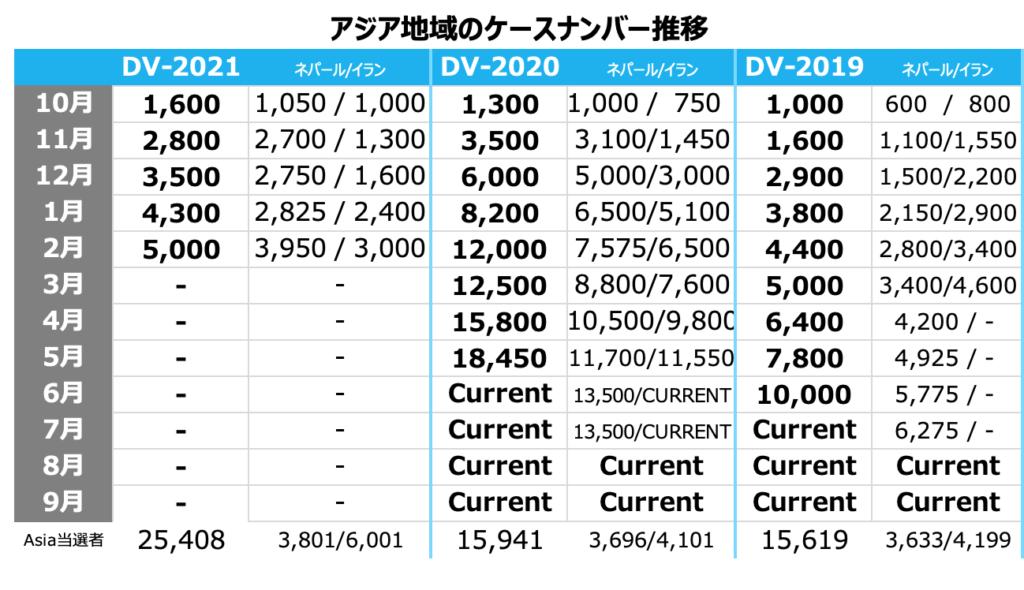 グリーンカードDV2021 日本面接予定